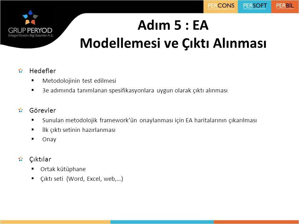 Adım 5 : EA Modellemesi ve Çıktı Alınması Hedefler  Metodolojinin test edilmesi  3e adımında tanımlanan spesifikasyonlara uygun olarak çıktı alınmas
