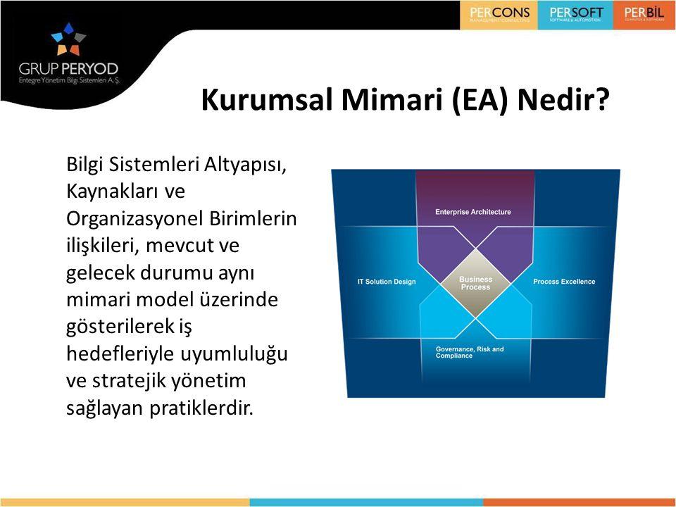Kurumsal Mimari (EA) Nedir? Bilgi Sistemleri Altyapısı, Kaynakları ve Organizasyonel Birimlerin ilişkileri, mevcut ve gelecek durumu aynı mimari model