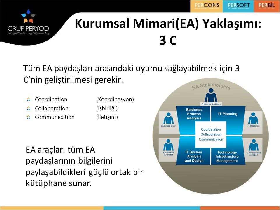 Tüm EA paydaşları arasındaki uyumu sağlayabilmek için 3 C'nin geliştirilmesi gerekir. Coordination(Koordinasyon) Collaboration (İşbirliği) Communicati