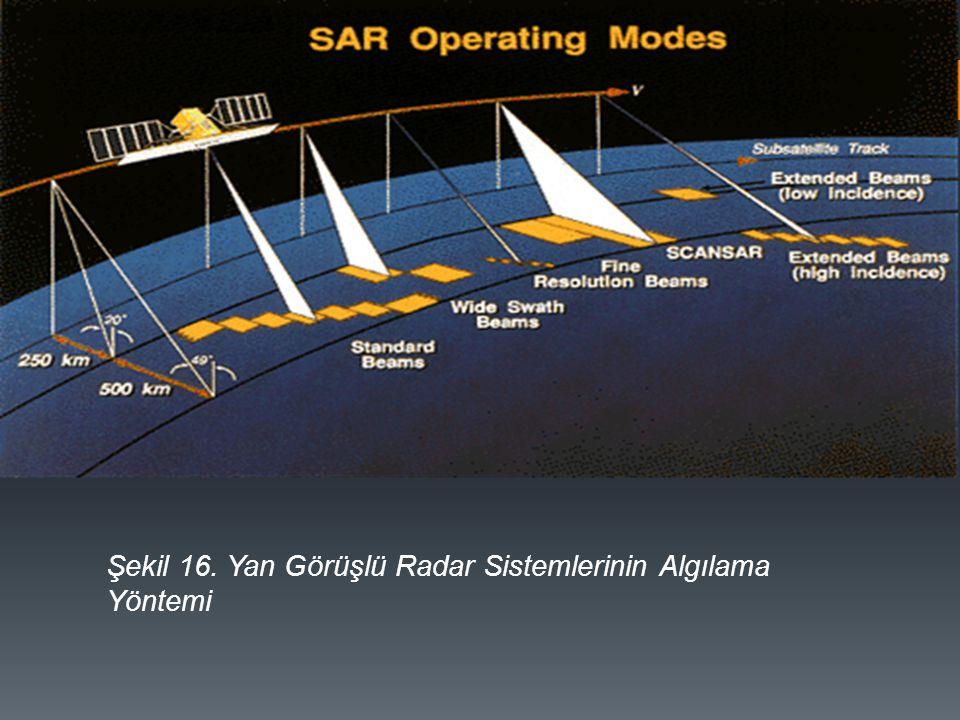 Şekil 16. Yan Görüşlü Radar Sistemlerinin Algılama Yöntemi