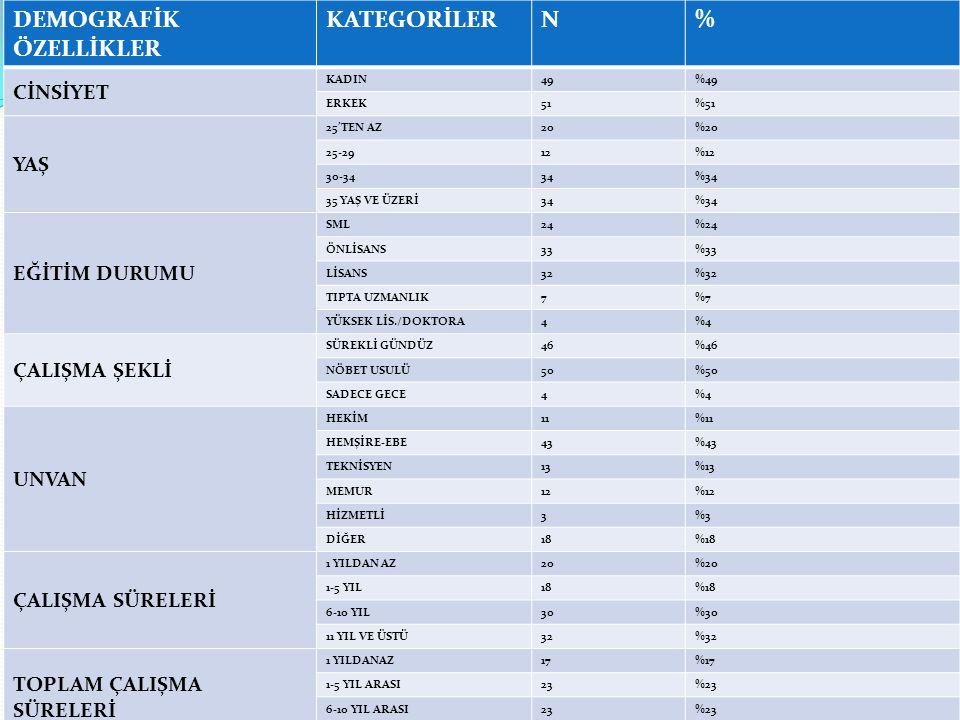 ÖRGÜTSEL ADALET ALGISI DEĞERLENDİRME TABLOSU NOİFADEORTALAMA(X)S.S.