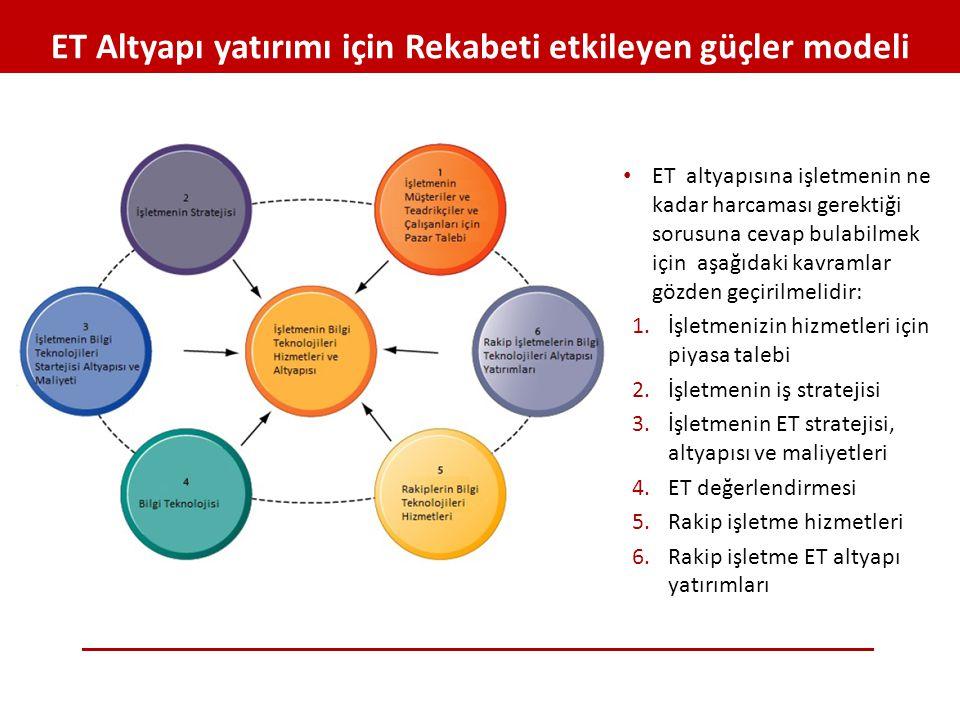 ET Altyapı yatırımı için Rekabeti etkileyen güçler modeli • ET altyapısına işletmenin ne kadar harcaması gerektiği sorusuna cevap bulabilmek için aşağ