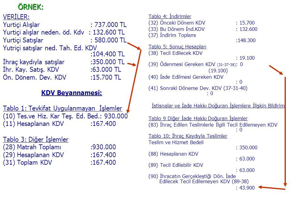 ÖRNEK: VERİLER: Yurtiçi Alışlar: 737.000 TL Yurtiçi alışlar neden. öd. Kdv : 132.600 TL Yurtiçi Satışlar: 580.000 TL Yutriçi satışlar ned. Tah. Ed. KD