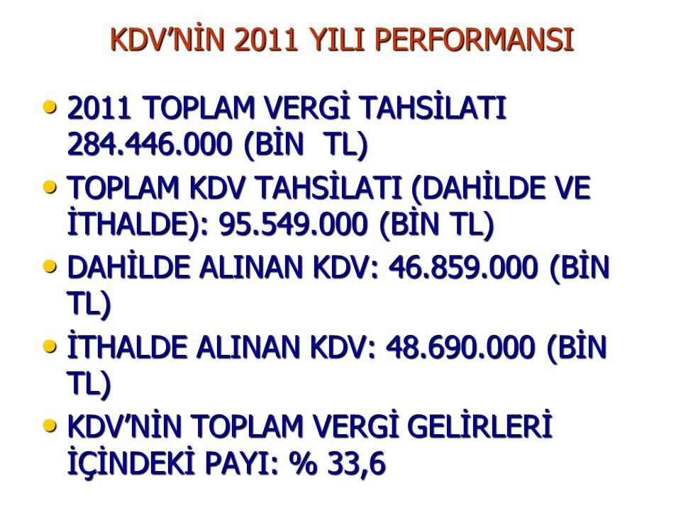 KDV'NİN 2011 YILI PERFORMANSI • 2011 TOPLAM VERGİ TAHSİLATI 284.446.000 (BİN TL) • TOPLAM KDV TAHSİLATI (DAHİLDE VE İTHALDE): 95.549.000 (BİN TL) • DA