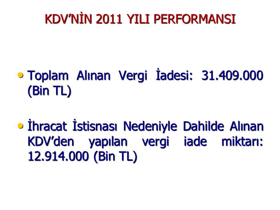 KDV'NİN 2011 YILI PERFORMANSI • Toplam Alınan Vergi İadesi: 31.409.000 (Bin TL) • İhracat İstisnası Nedeniyle Dahilde Alınan KDV'den yapılan vergi iad