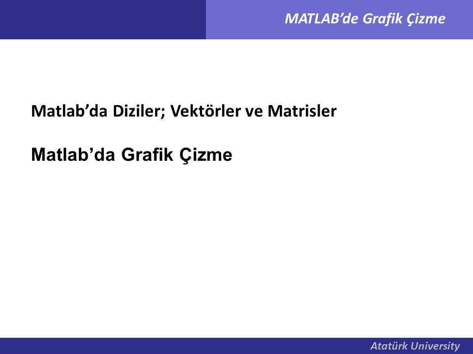 Atatürk University MATLAB'de Grafik Çizme Atatürk University Matlab'da Diziler; Vektörler ve Matrisler Matlab'da Grafik Çizme