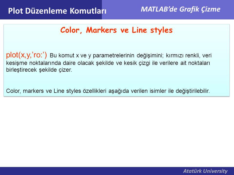 Atatürk University MATLAB'de Grafik Çizme Color, Markers ve Line styles plot(x,y,'ro:') Bu komut x ve y parametrelerinin değişimini; kırmızı renkli, v