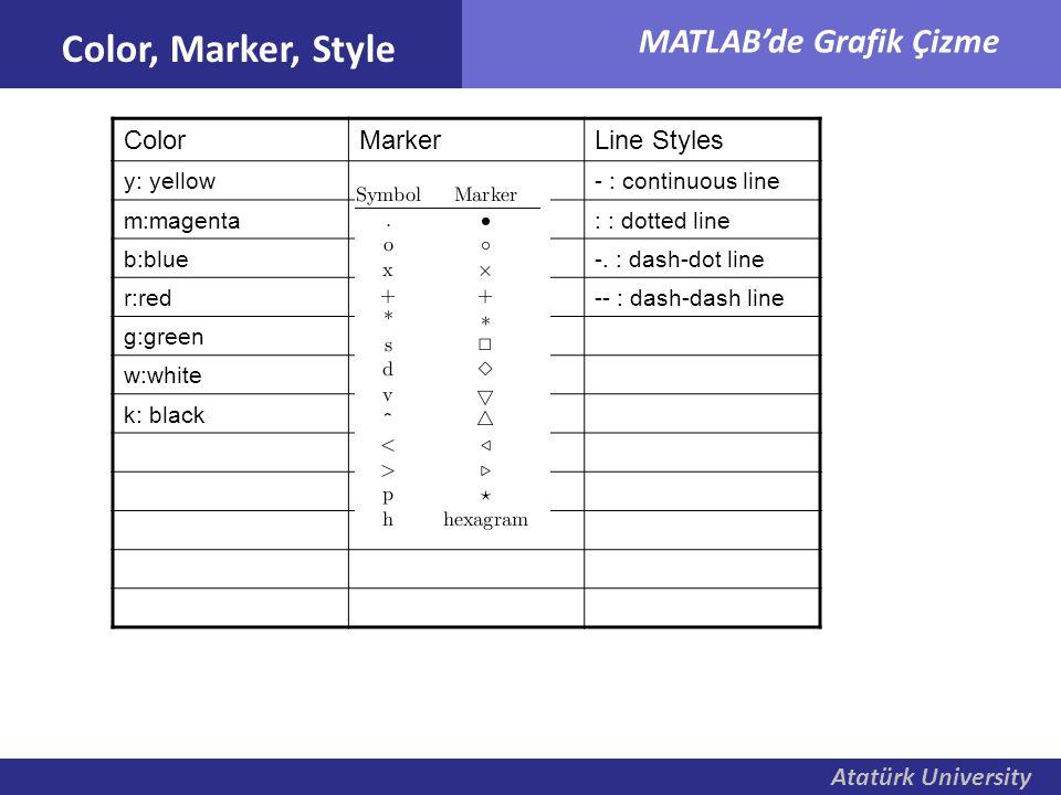 Atatürk University MATLAB'de Grafik Çizme Color, Marker, Style ColorMarkerLine Styles y: yellow. : nokta- : continuous line m:magentao : yuvarlak: : d