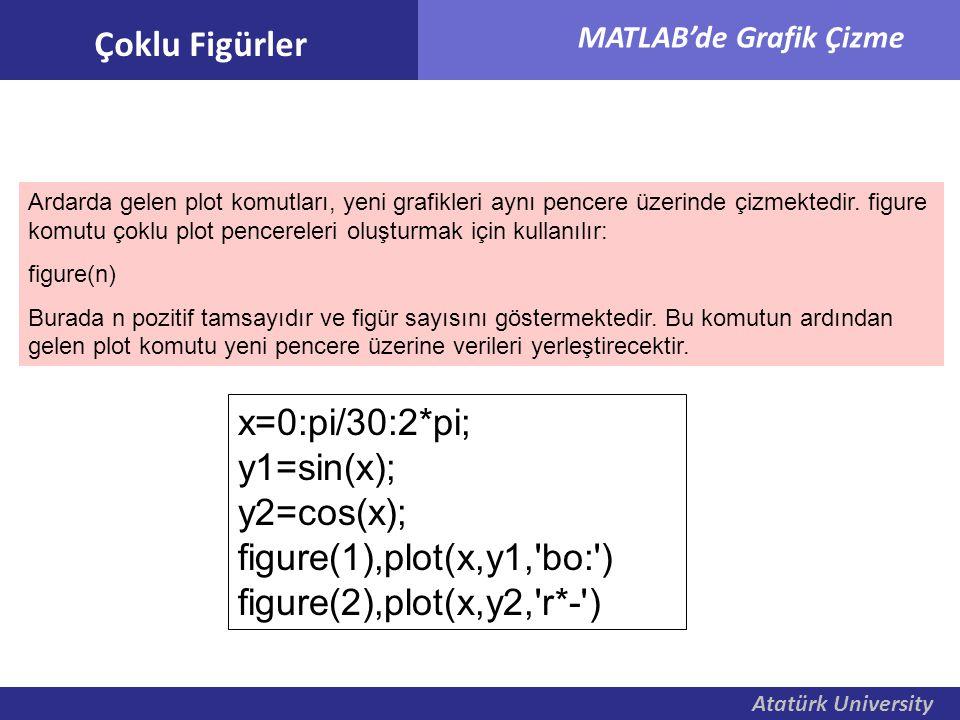 Atatürk University MATLAB'de Grafik Çizme Ardarda gelen plot komutları, yeni grafikleri aynı pencere üzerinde çizmektedir. figure komutu çoklu plot pe