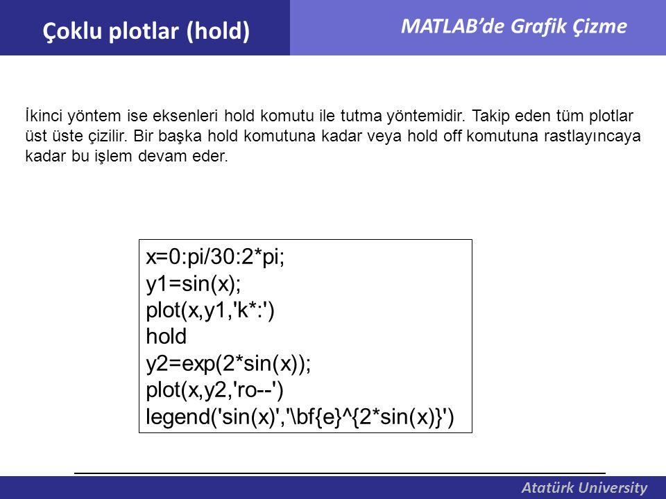 Atatürk University MATLAB'de Grafik Çizme İkinci yöntem ise eksenleri hold komutu ile tutma yöntemidir. Takip eden tüm plotlar üst üste çizilir. Bir b