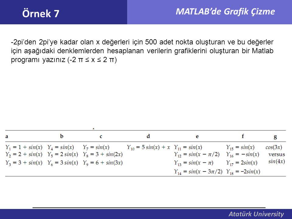 Atatürk University MATLAB'de Grafik Çizme Örnek 7 -2pi'den 2pi'ye kadar olan x değerleri için 500 adet nokta oluşturan ve bu değerler için aşağıdaki d