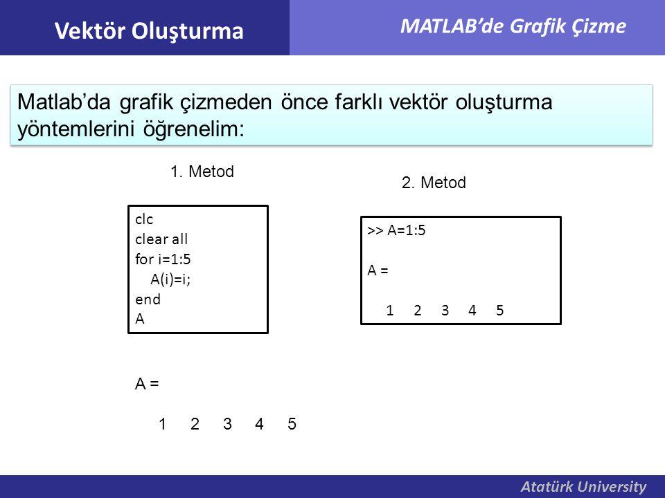 Atatürk University MATLAB'de Grafik Çizme Atatürk University Matlab'da grafik çizmeden önce farklı vektör oluşturma yöntemlerini öğrenelim: Vektör Olu