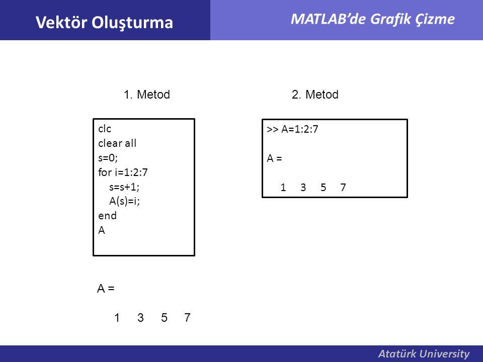 Atatürk University MATLAB'de Grafik Çizme Vektör Oluşturma clc clear all s=0; for i=1:2:7 s=s+1; A(s)=i; end A A = 1 3 5 7 1. Metod >> A=1:2:7 A = 1 3