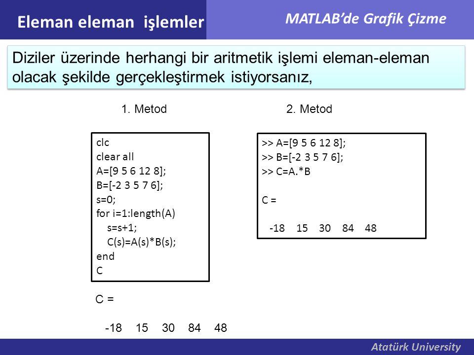 Atatürk University MATLAB'de Grafik Çizme Eleman eleman işlemler Diziler üzerinde herhangi bir aritmetik işlemi eleman-eleman olacak şekilde gerçekleş