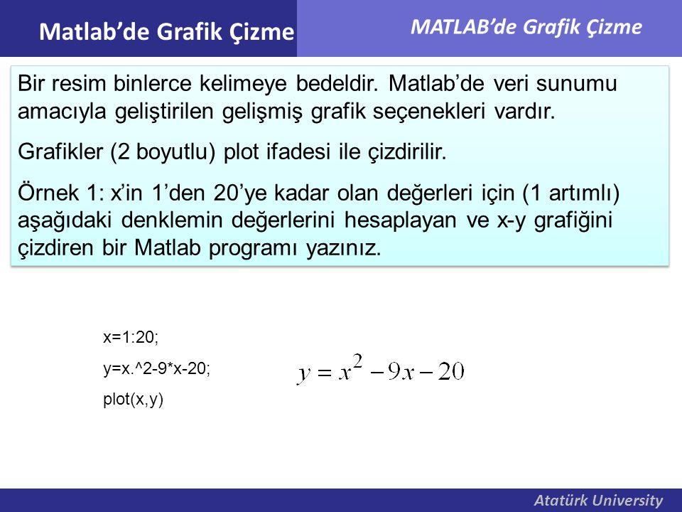 Atatürk University MATLAB'de Grafik Çizme Matlab'de Grafik Çizme x=1:20; y=x.^2-9*x-20; plot(x,y) Bir resim binlerce kelimeye bedeldir. Matlab'de veri