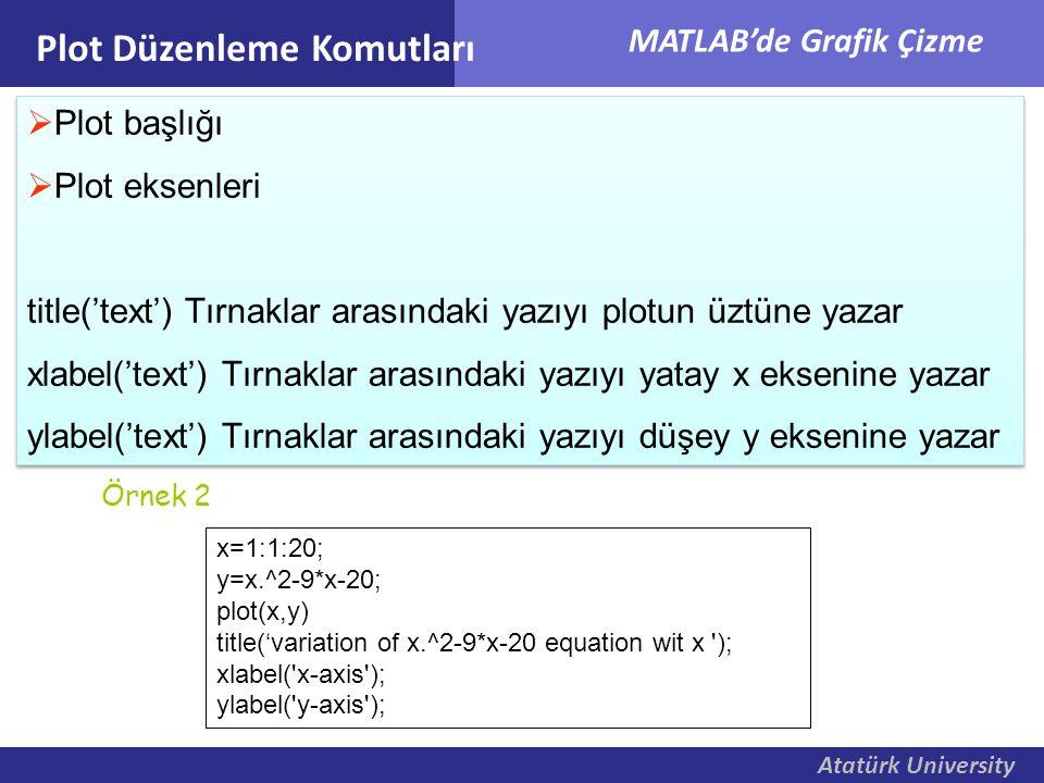 Atatürk University MATLAB'de Grafik Çizme Plot Düzenleme Komutları  Plot başlığı  Plot eksenleri title('text') Tırnaklar arasındaki yazıyı plotun üz