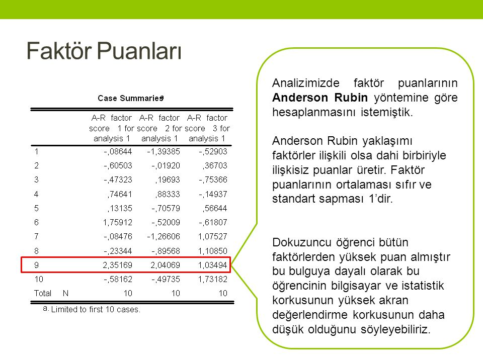 Faktör Puanları Analizimizde faktör puanlarının Anderson Rubin yöntemine göre hesaplanmasını istemiştik. Anderson Rubin yaklaşımı faktörler ilişkili o