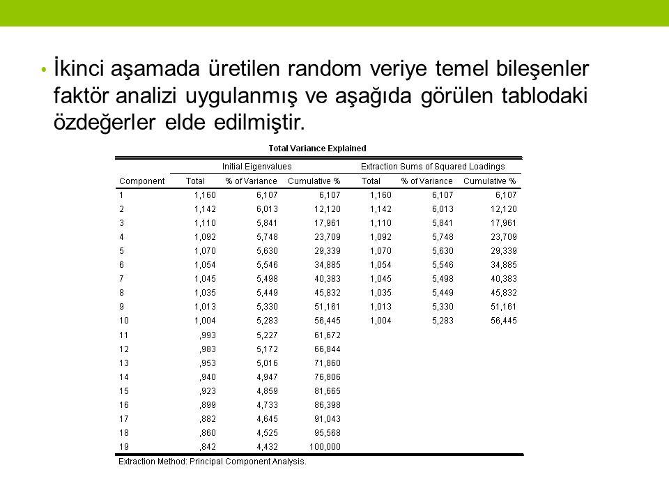 • İkinci aşamada üretilen random veriye temel bileşenler faktör analizi uygulanmış ve aşağıda görülen tablodaki özdeğerler elde edilmiştir.