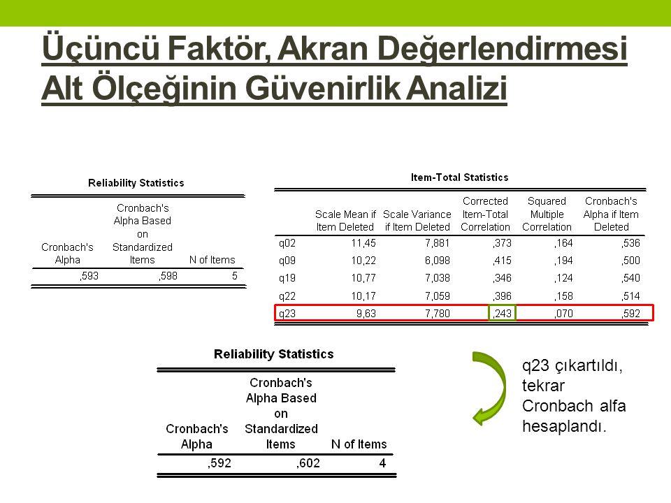 Üçüncü Faktör, Akran Değerlendirmesi Alt Ölçeğinin Güvenirlik Analizi q23 çıkartıldı, tekrar Cronbach alfa hesaplandı.