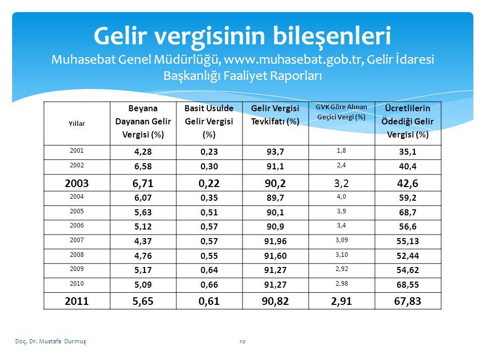 Yıllar Beyana Dayanan Gelir Vergisi (%) Basit Usulde Gelir Vergisi (%) Gelir Vergisi Tevkifatı (%) GVK Göre Alınan Geçici Vergi (%) Ücretlilerin Ödedi