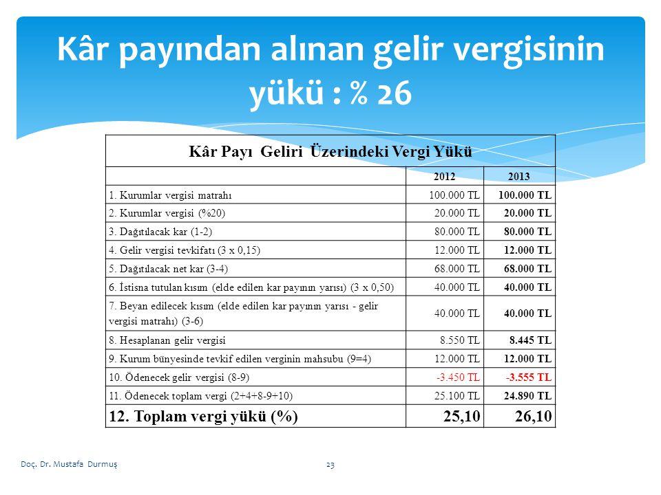 Kâr Payı Geliri Üzerindeki Vergi Yükü 20122013 1. Kurumlar vergisi matrahı100.000 TL 2. Kurumlar vergisi (%20)20.000 TL 3. Dağıtılacak kar (1-2)80.000