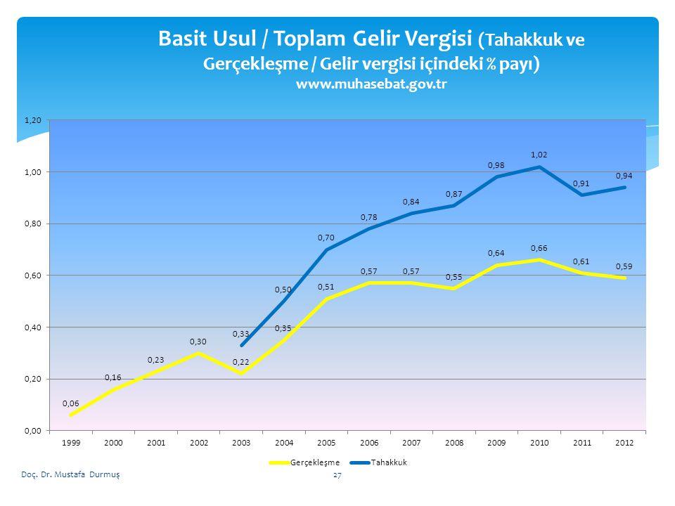 Basit Usul / Toplam Gelir Vergisi (Tahakkuk ve Gerçekleşme / Gelir vergisi içindeki % payı) www.muhasebat.gov.tr Doç. Dr. Mustafa Durmuş27