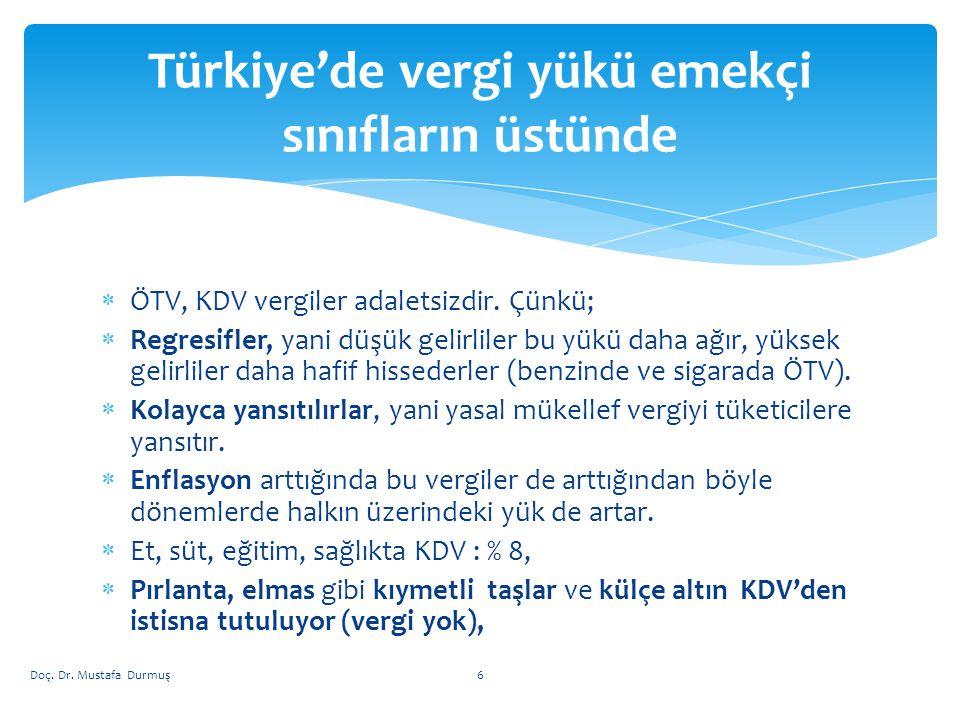 Basit Usul / Toplam Gelir Vergisi (Tahakkuk ve Gerçekleşme / Gelir vergisi içindeki % payı) www.muhasebat.gov.tr Doç.