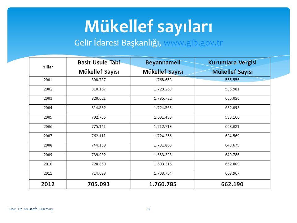  Türkiye'de vergi politikası; 1980'li yılların başından bu yana uygulanan neo liberal birikim stratejisinin bir ayağı olarak;  küreselleşme ile uyumlu bir biçimde uluslararası sermayenin serbest dolaşımına yardımcı olmak,  piyasaların ve kârlılığın artmasın yardımcı olmak ve  kamu borcunun sürdürülebilirliğini sağlamaya yönelik olarak tasarlandı.