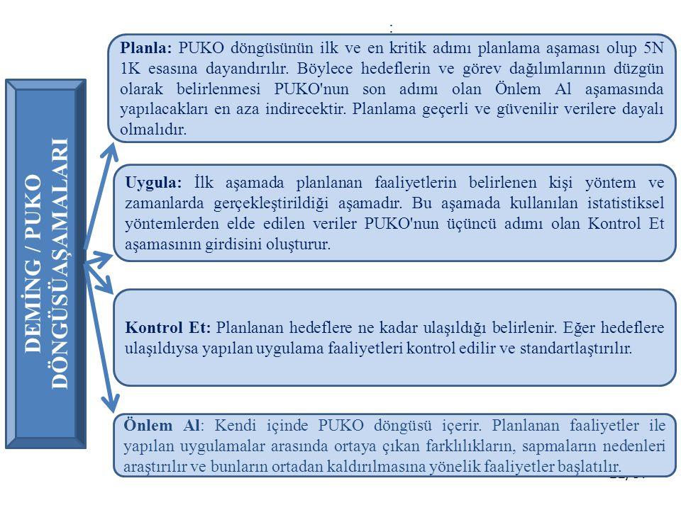 11/37 DEMİNG / PUKO DÖNGÜSÜAŞAMALARI : Planla: PUKO döngüsünün ilk ve en kritik adımı planlama aşaması olup 5N 1K esasına dayandırılır. Böylece hedefl