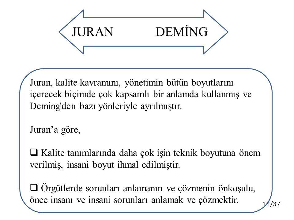 14/37 JURANDEMİNG Juran, kalite kavramını, yönetimin bütün boyutlarını içerecek biçimde çok kapsamlı bir anlamda kullanmış ve Deming den bazı yönleriyle ayrılmıştır.