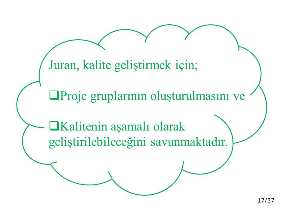17/37 Juran, kalite geliştirmek için;  Proje gruplarının oluşturulmasını ve  Kalitenin aşamalı olarak geliştirilebileceğini savunmaktadır.