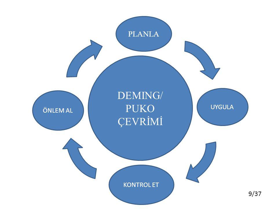 10/37 Deming veya PUKÖ (Planla-Uygula-Kontrol Et-Önlem Al) Çevrimi, veriye dayalı olarak sistematik bilgi elde etmeyi sağlayan bilimsel bir yöntem olarak tanımlanabilir.