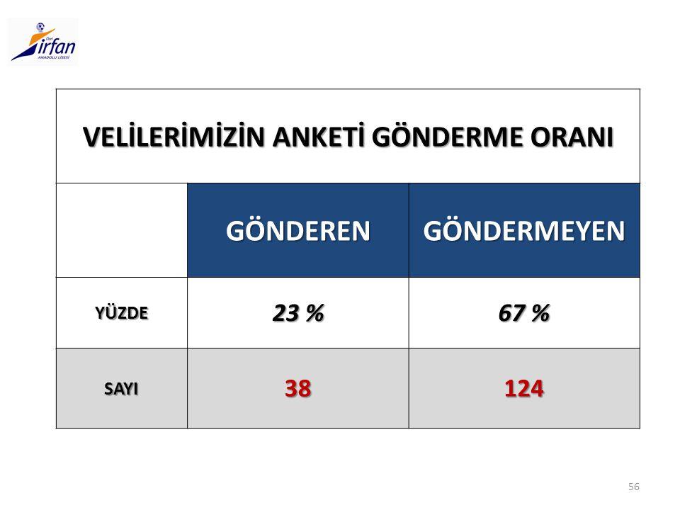 VELİLERİMİZİN ANKETİ GÖNDERME ORANI GÖNDERENGÖNDERMEYEN YÜZDE 23 % 67 % SAYI38124 56