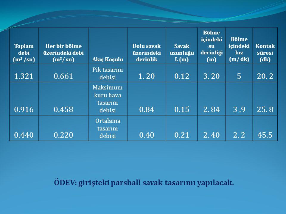 Toplam debi (m 3 /sn) Her bir bölme üzerindeki debi (m 3 / sn)Akış Koşulu Dolu savak üzerindeki derinlik Savak uzunluğu L (m) Bölme içindeki su derinliği (m) Bölme içindeki hız (m/ dk) Kontak süresi (dk) 1.3210.661 Pik tasarım debisi 1.