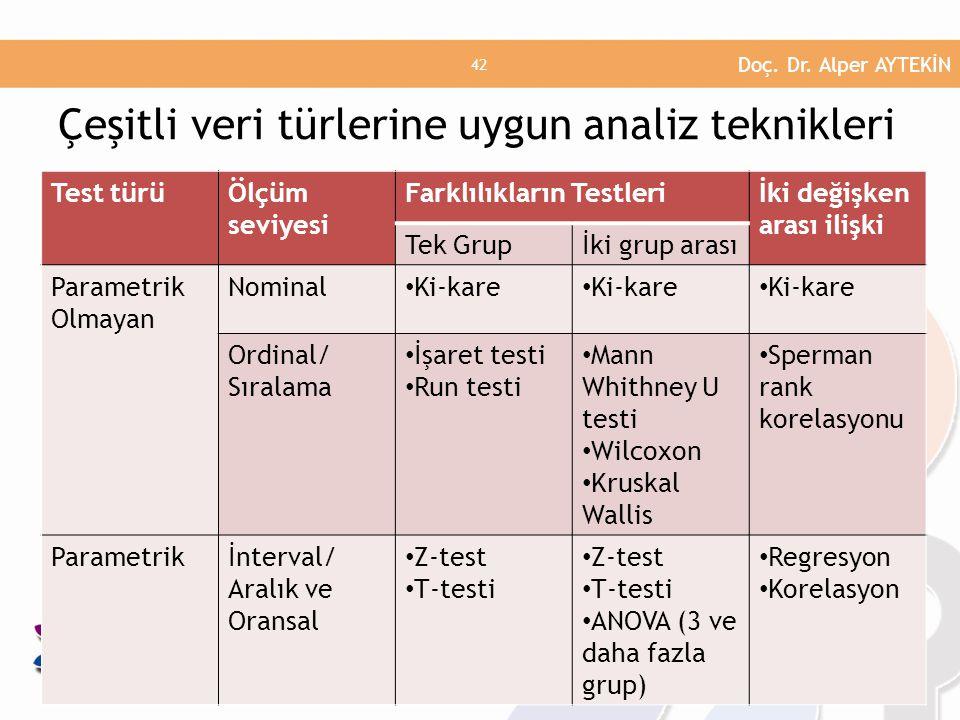 Çeşitli veri türlerine uygun analiz teknikleri Test türüÖlçüm seviyesi Farklılıkların Testleriİki değişken arası ilişki Tek Grupİki grup arası Parametrik Olmayan Nominal • Ki-kare Ordinal/ Sıralama • İşaret testi • Run testi • Mann Whithney U testi • Wilcoxon • Kruskal Wallis • Sperman rank korelasyonu Parametrikİnterval/ Aralık ve Oransal • Z-test • T-testi • Z-test • T-testi • ANOVA (3 ve daha fazla grup) • Regresyon • Korelasyon Doç.