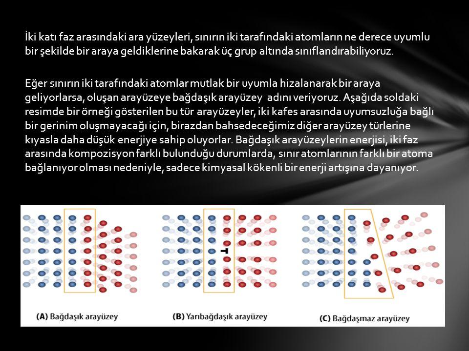İki katı faz arasındaki ara yüzeyleri, sınırın iki tarafındaki atomların ne derece uyumlu bir şekilde bir araya geldiklerine bakarak üç grup altında sınıflandırabiliyoruz.