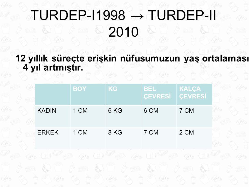 TURDEP-I1998 → TURDEP-II 2010 12 yıllık süreçte erişkin nüfusumuzun yaş ortalaması 4 yıl artmıştır. BOYKGBEL ÇEVRESİ KALÇA ÇEVRESİ KADIN1 CM6 KG6 CM7