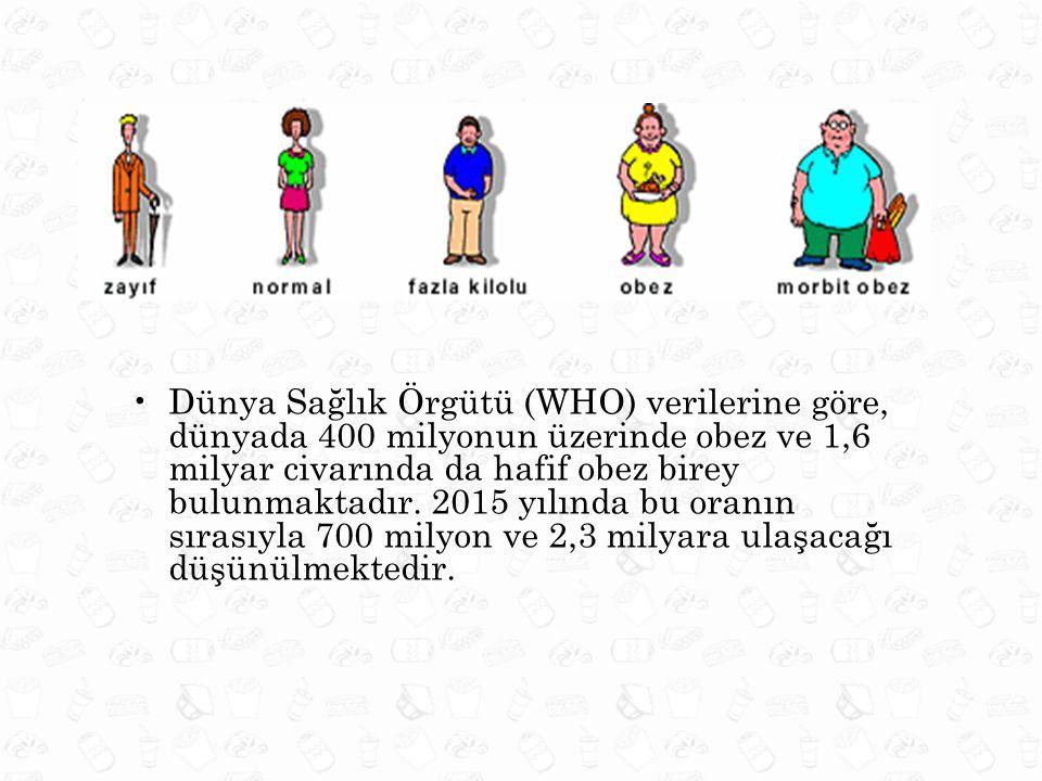 •Dünya Sağlık Örgütü (WHO) verilerine göre, dünyada 400 milyonun üzerinde obez ve 1,6 milyar civarında da hafif obez birey bulunmaktadır. 2015 yılında
