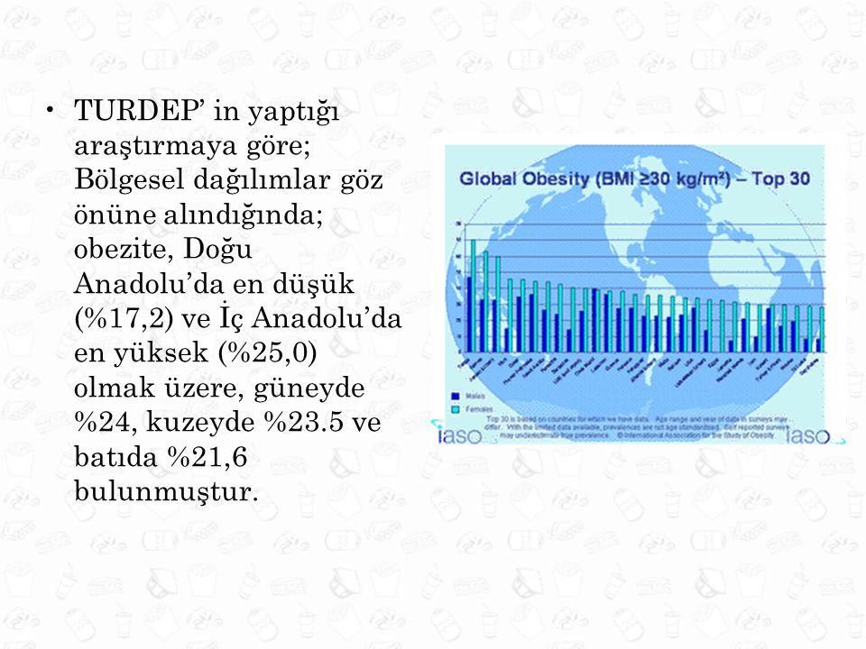 •TURDEP' in yaptığı araştırmaya göre; Bölgesel dağılımlar göz önüne alındığında; obezite, Doğu Anadolu'da en düşük (%17,2) ve İç Anadolu'da en yüksek