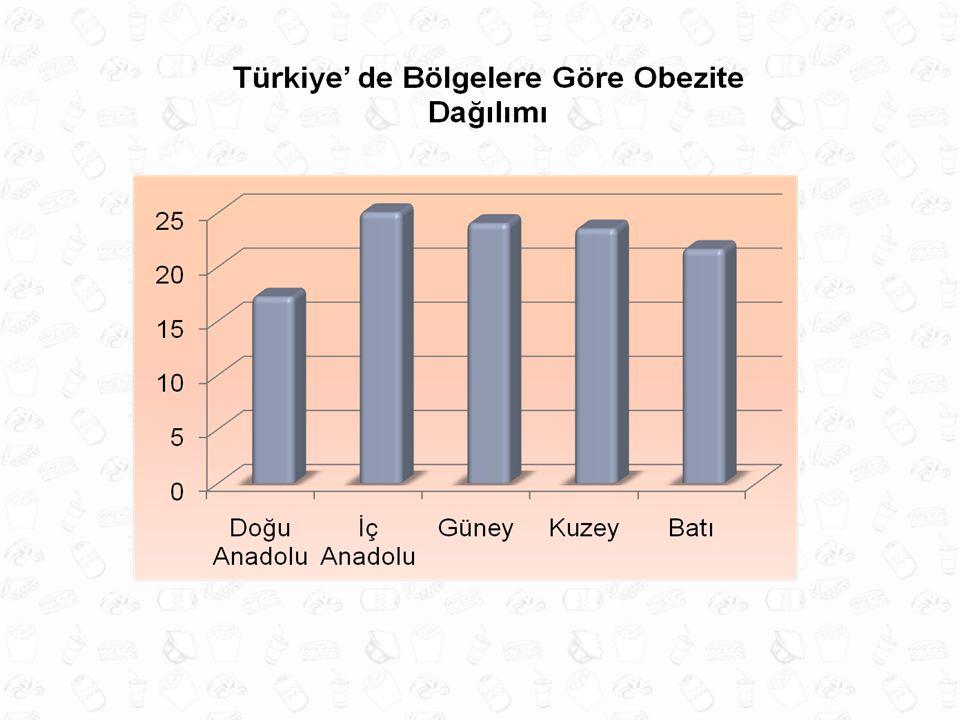 TÜRKİYE' DE OBEZİTE 34,6 64,3 52,6 İ Satman ve TURDEP Çalışma Grubu (Bel çevresi ölçümlerine göre) VKİ göre obezite