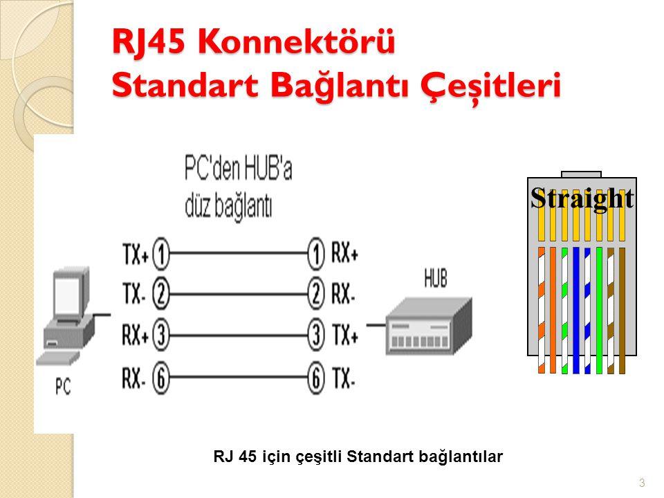 RJ45 Konnektörü Standart Ba ğ lantı Çeşitleri 3 RJ 45 için çeşitli Standart bağlantılar