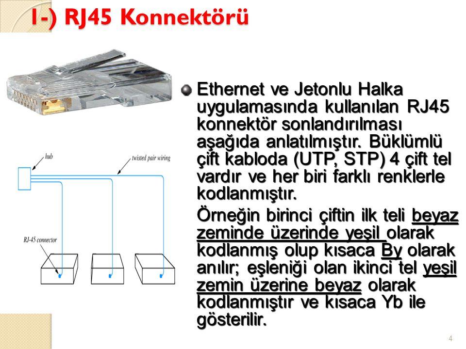 1-) RJ45 Konnektörü 4 Ethernet ve Jetonlu Halka uygulamasında kullanılan RJ45 konnektör sonlandırılması aşağıda anlatılmıştır. Büklümlü çift kabloda (