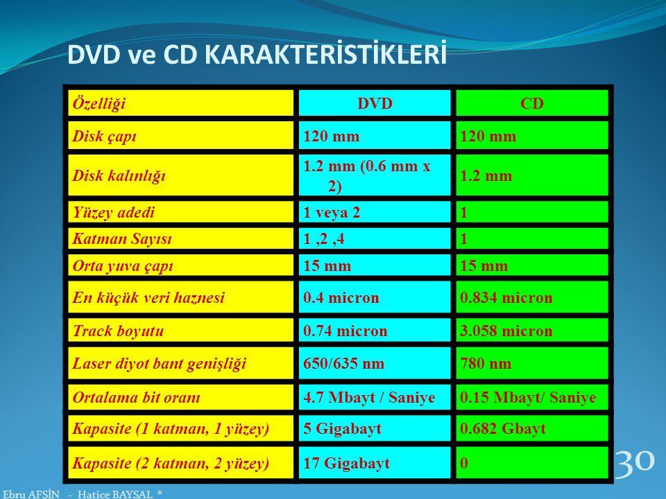 DVD ve CD KARAKTERİSTİKLERİ ÖzelliğiDVDCD Disk çapı120 mm Disk kalınlığı 1.2 mm (0.6 mm x 2) 1.2 mm Yüzey adedi1 veya 21 Katman Sayısı1,2,41 Orta yuva