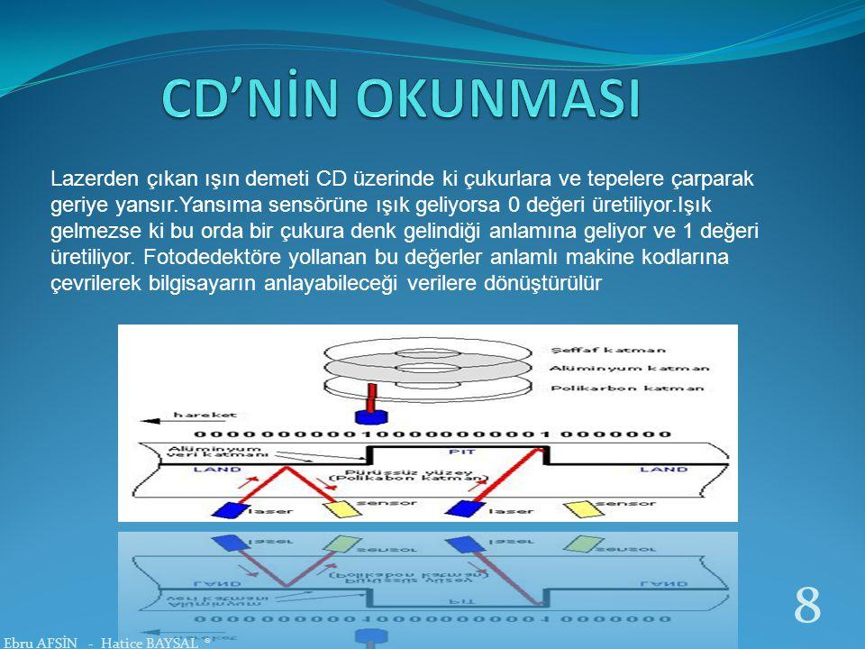 CD-ROM dört parçadan oluşur.1.CD'yi döndüren motor.