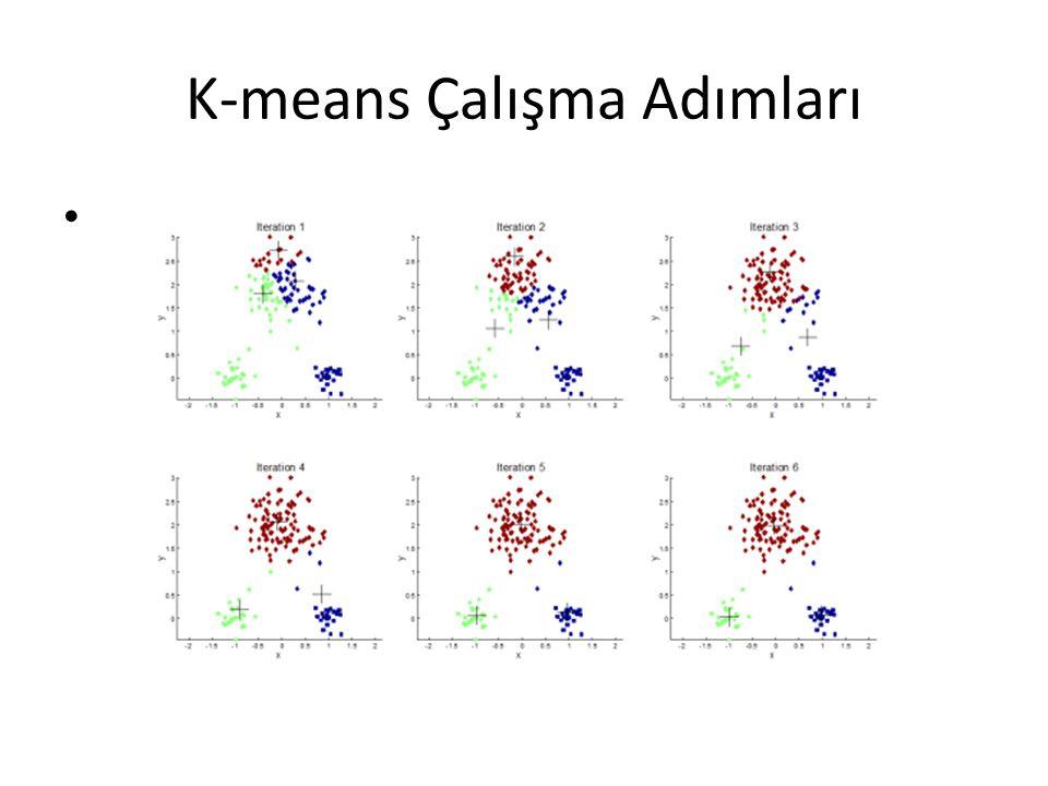 K-means Çalışma Adımları •