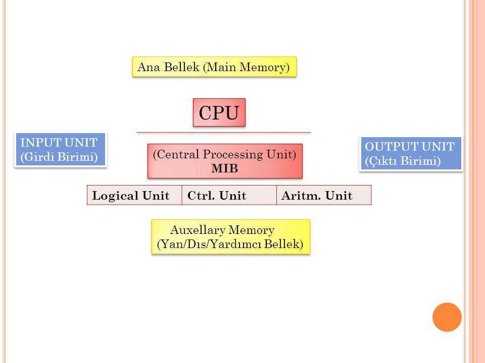 INPUT UNIT (Girdi Birimi) INPUT UNIT (Girdi Birimi) Ana Bellek (Main Memory) CPU (Central Processing Unit) MIB (Central Processing Unit) MIB Logical U