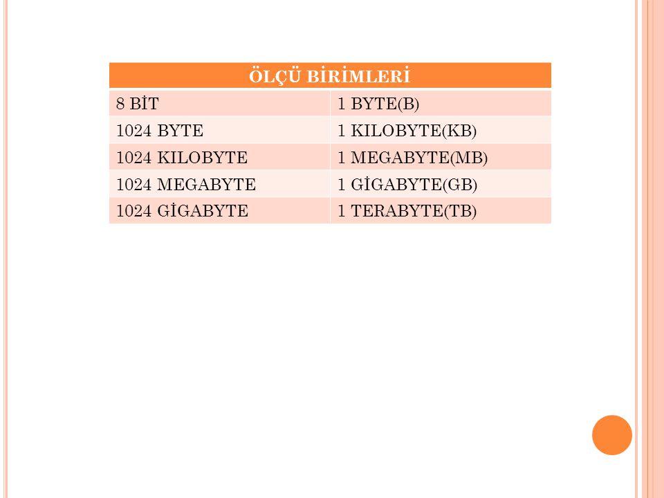 ÖLÇÜ BİRİMLERİ 8 BİT1 BYTE(B) 1024 BYTE1 KILOBYTE(KB) 1024 KILOBYTE1 MEGABYTE(MB) 1024 MEGABYTE1 GİGABYTE(GB) 1024 GİGABYTE1 TERABYTE(TB)