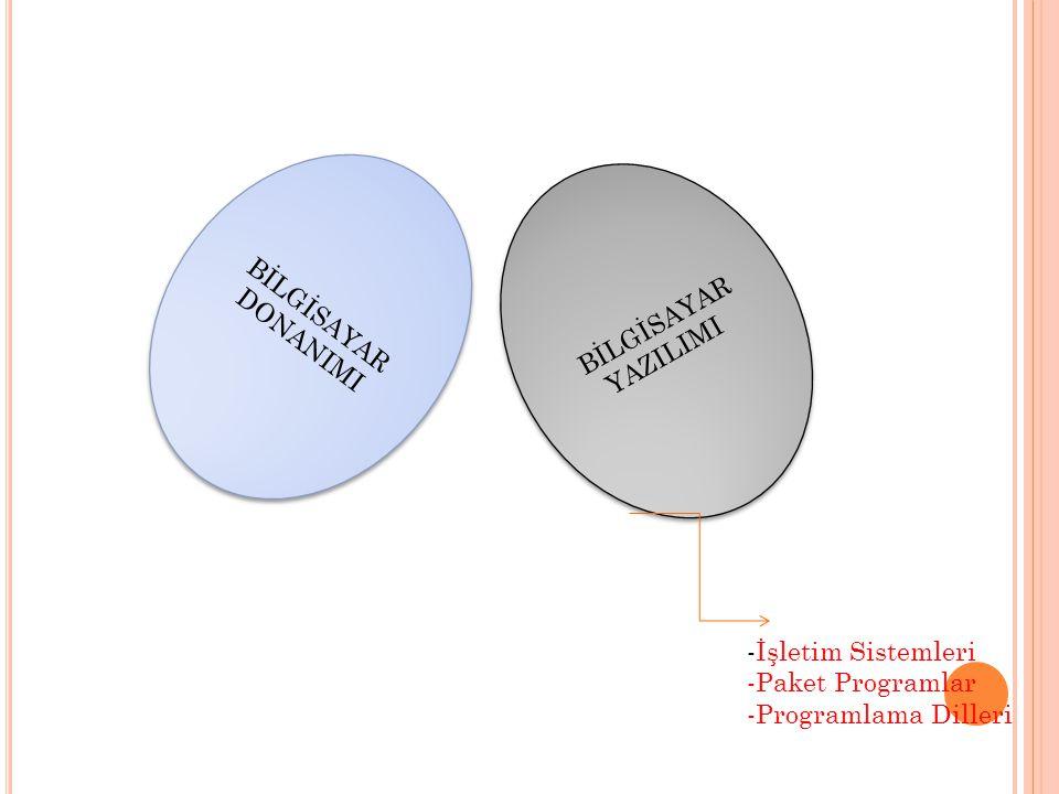 BİLGİSAYAR DONANIMI BİLGİSAYAR DONANIMI BİLGİSAYAR YAZILIMI BİLGİSAYAR YAZILIMI -İşletim Sistemleri -Paket Programlar -Programlama Dilleri