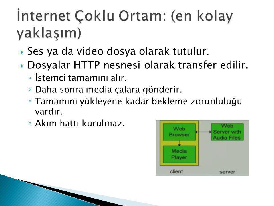  Ses ya da video dosya olarak tutulur.  Dosyalar HTTP nesnesi olarak transfer edilir. ◦ İstemci tamamını alır. ◦ Daha sonra media çalara gönderir. ◦