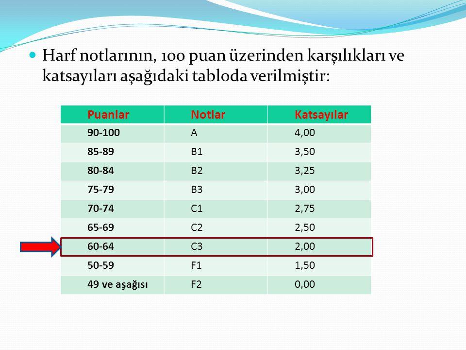  Harf notlarının, 100 puan üzerinden karşılıkları ve katsayıları aşağıdaki tabloda verilmiştir: PuanlarNotlarKatsayılar 90-100A4,00 85-89B13,50 80-84B23,25 75-79B33,00 70-74C12,75 65-69C22,50 60-64C32,00 50-59F11,50 49 ve aşağısıF20,00
